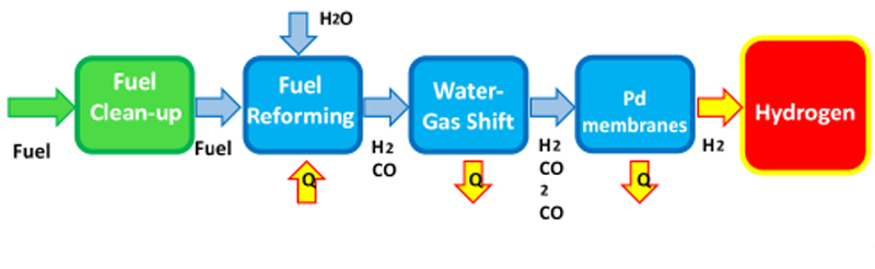 Helbio- Small scale hydrogen generators (range from 0,3- 5 Nm3/h H2)
