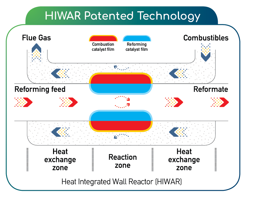 HIWAR Patented Technology