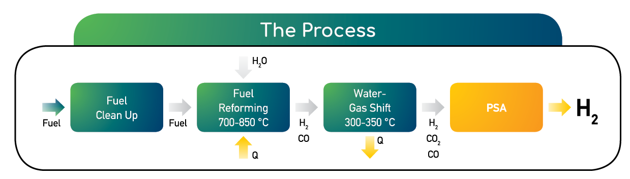 Helbio Process